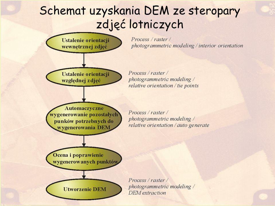 Schemat uzyskania DEM ze steropary zdjęć lotniczych
