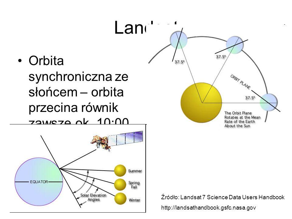 Landsat Orbita synchroniczna ze słońcem – orbita przecina równik zawsze ok. 10:00.