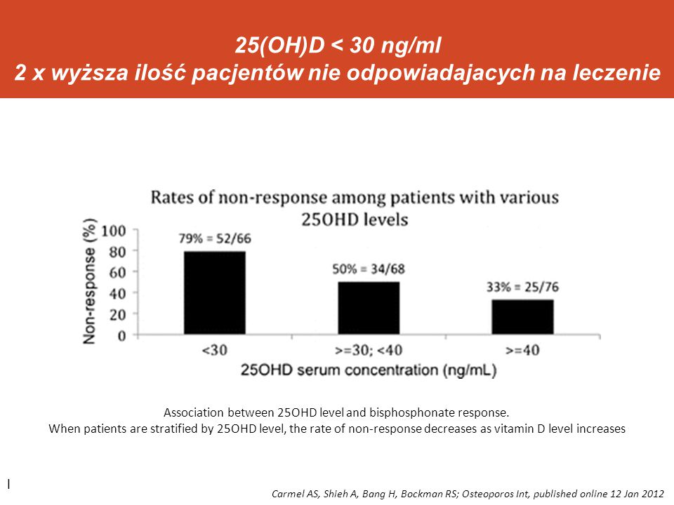 Association between 25OHD level and bisphosphonate response.
