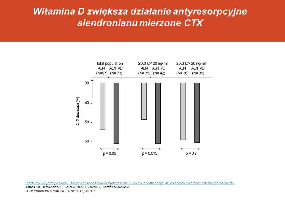 Witamina D zwiększa działanie antyresorpcyjne alendronianu mierzone CTX