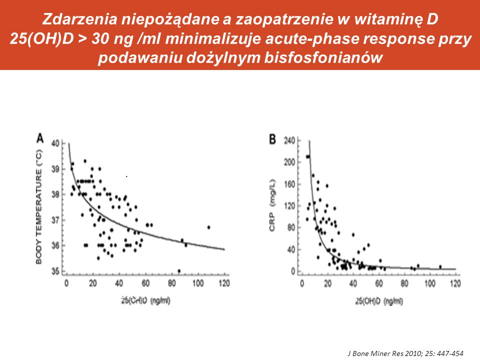 Zdarzenia niepożądane a zaopatrzenie w witaminę D 25(OH)D > 30 ng /ml minimalizuje acute-phase response przy podawaniu dożylnym bisfosfonianów
