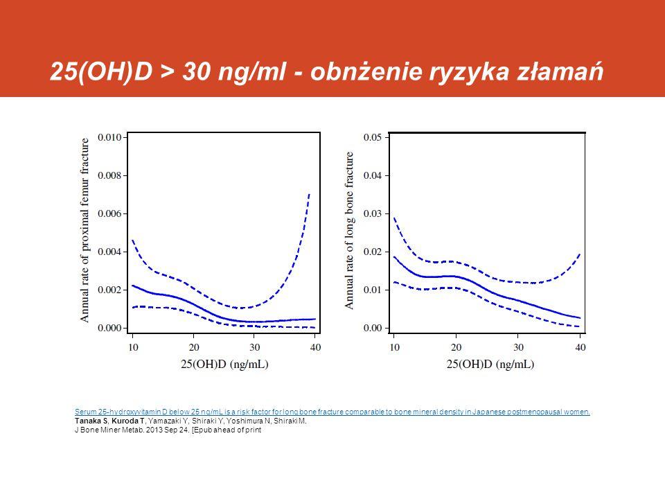 25(OH)D > 30 ng/ml - obnżenie ryzyka złamań