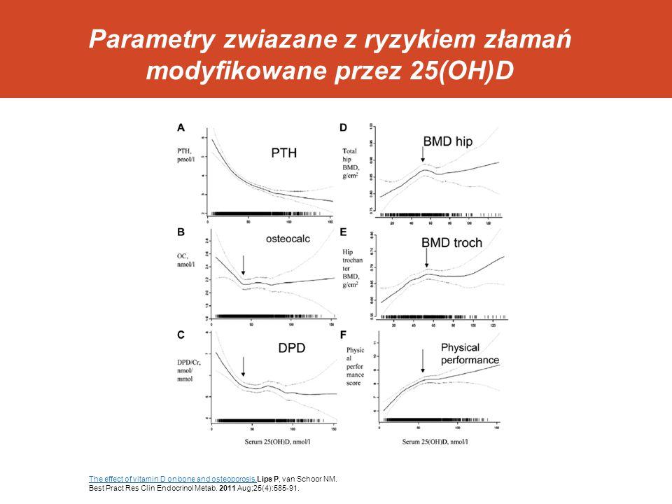 Parametry zwiazane z ryzykiem złamań modyfikowane przez 25(OH)D