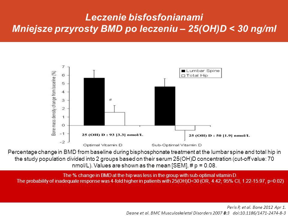 Leczenie bisfosfonianami Mniejsze przyrosty BMD po leczeniu – 25(OH)D < 30 ng/ml