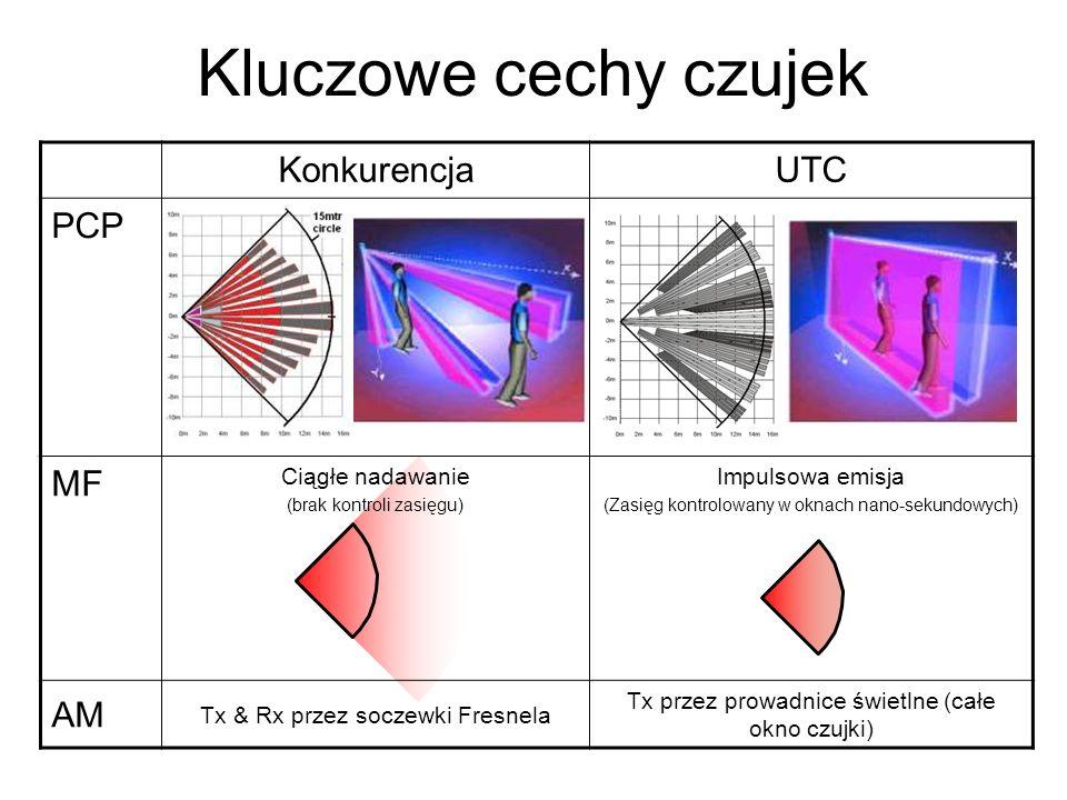 Kluczowe cechy czujek Konkurencja UTC PCP MF AM Ciągłe nadawanie