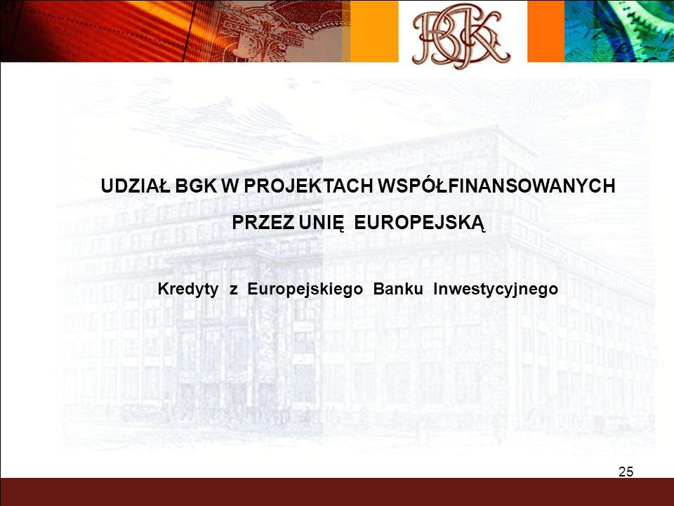 UDZIAŁ BGK W PROJEKTACH WSPÓŁFINANSOWANYCH PRZEZ UNIĘ EUROPEJSKĄ