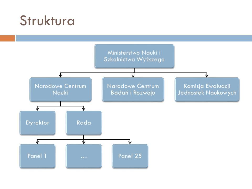 Struktura Ministerstwo Nauki i Szkolnictwa Wyższego