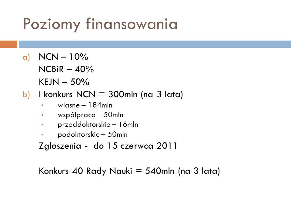 Poziomy finansowania NCN – 10% NCBiR – 40% KEJN – 50%