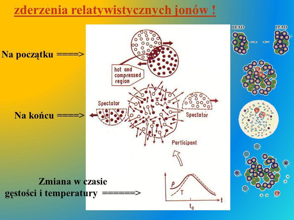 zderzenia relatywistycznych jonów ! gęstości i temperatury ======>