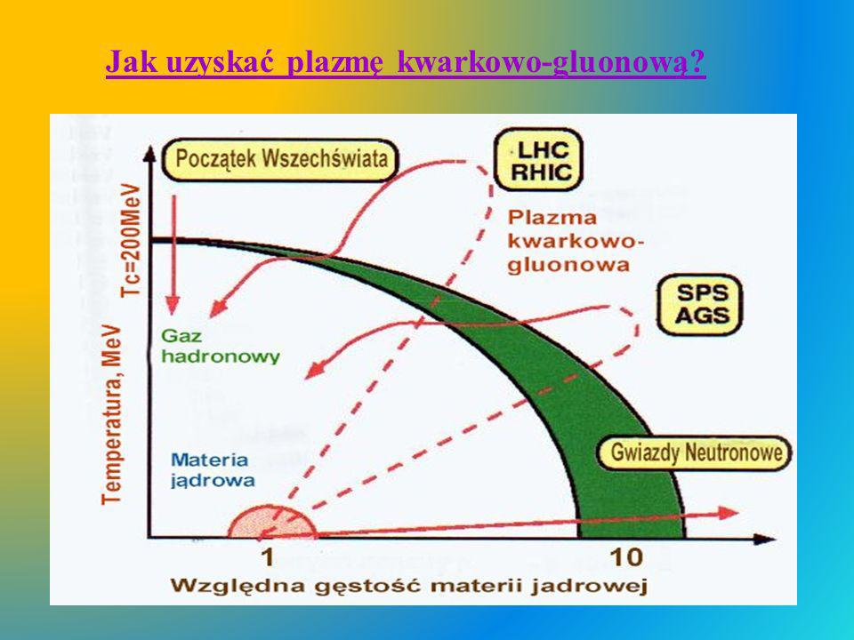 Jak uzyskać plazmę kwarkowo-gluonową