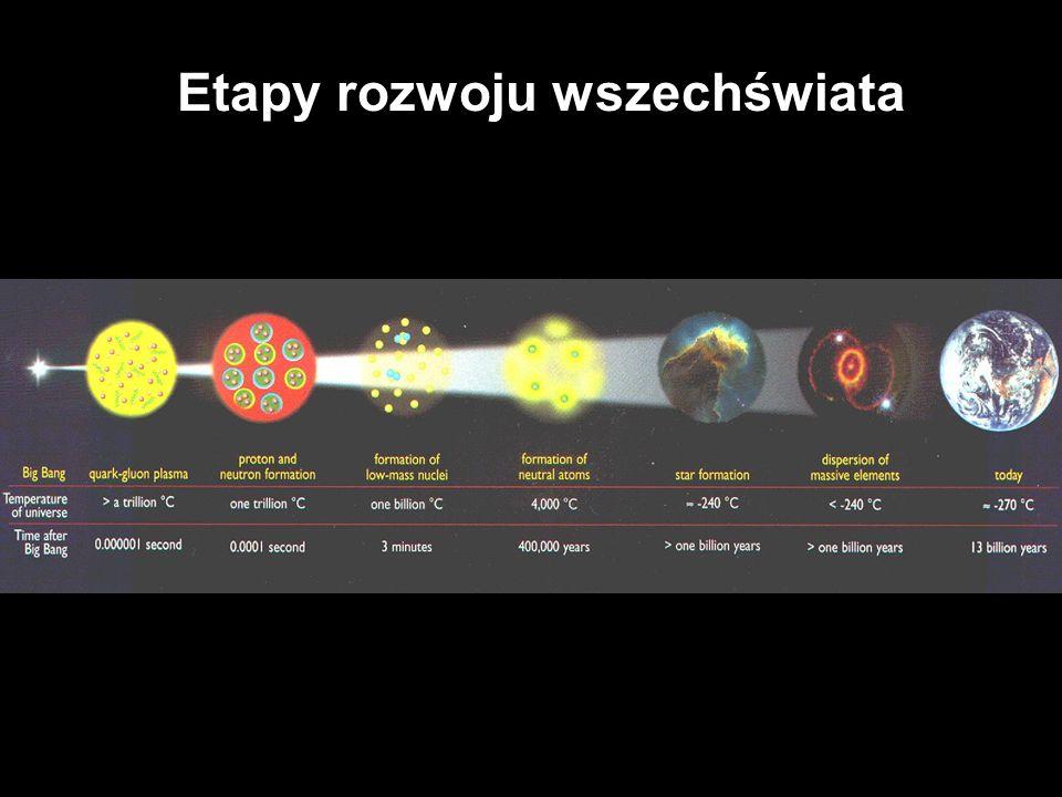 Etapy rozwoju wszechświata