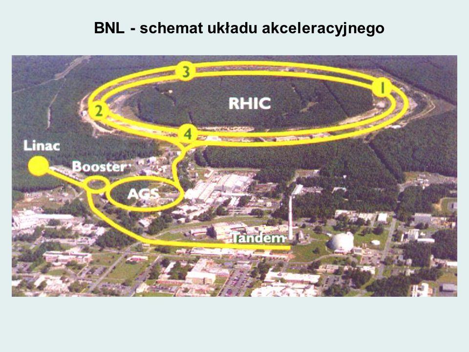 BNL - schemat układu akceleracyjnego