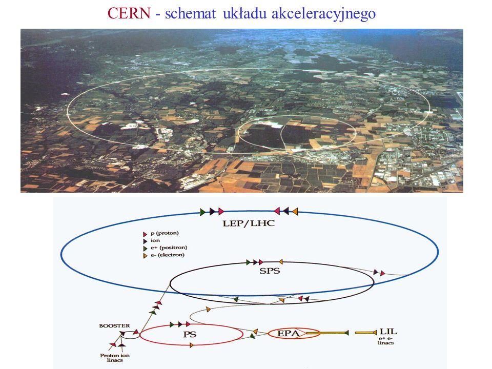 CERN - schemat układu akceleracyjnego