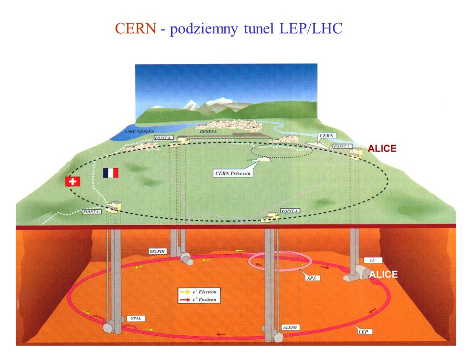 CERN - podziemny tunel LEP/LHC