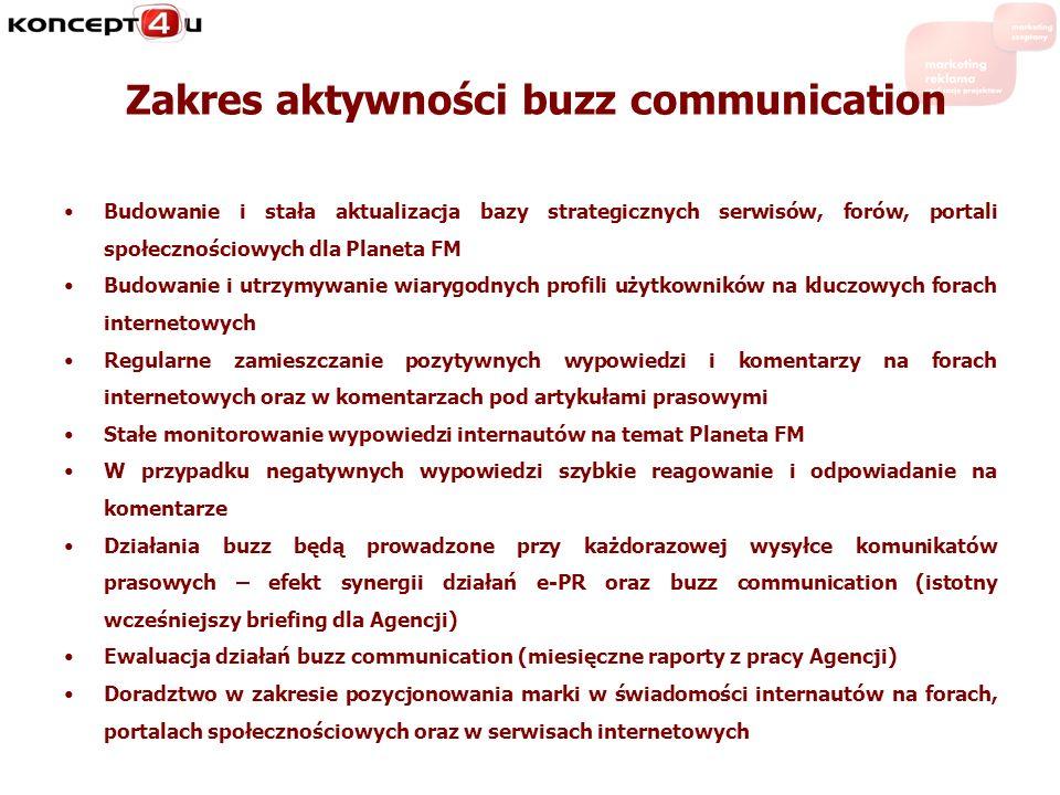 Zakres aktywności buzz communication