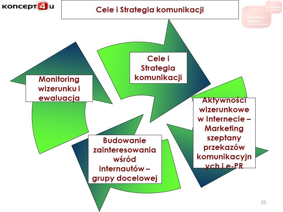 Cele i Strategia komunikacji