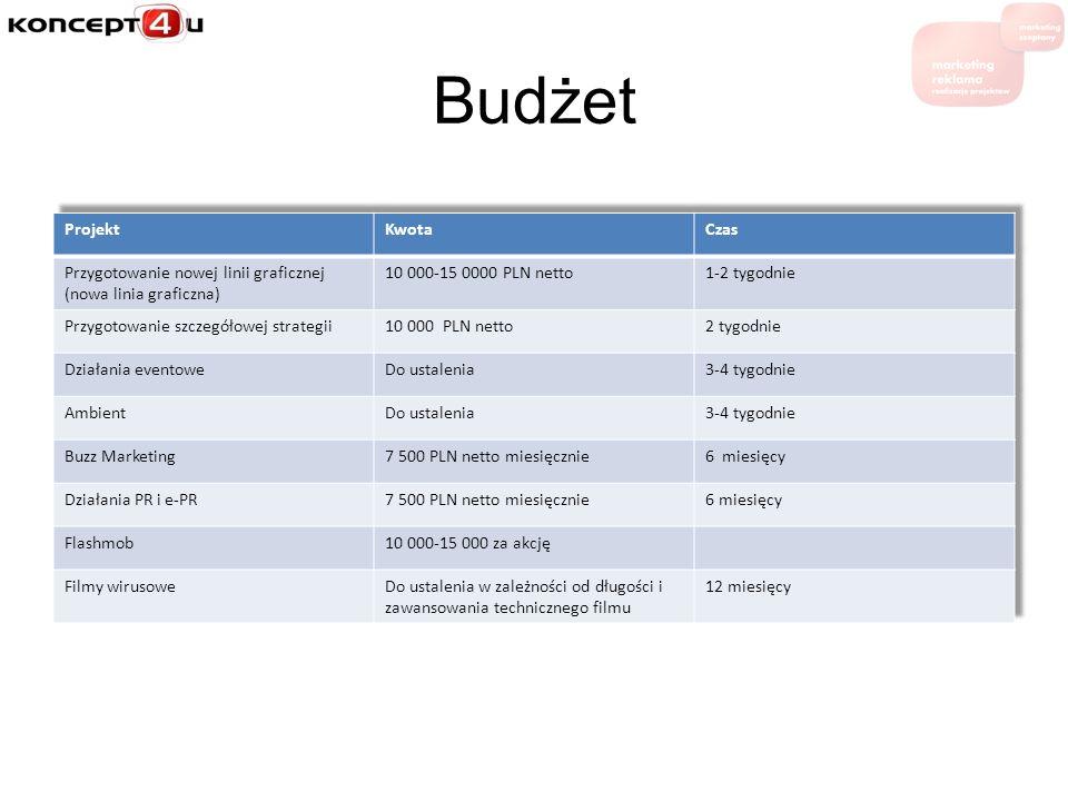 Budżet Projekt Kwota Czas