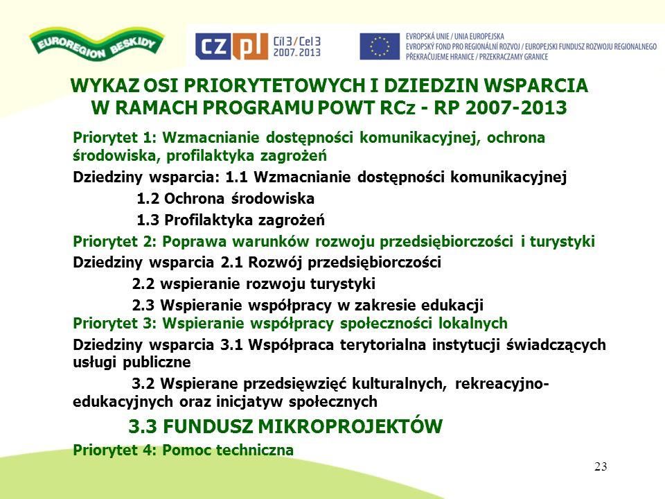 WYKAZ OSI PRIORYTETOWYCH I DZIEDZIN WSPARCIA W RAMACH PROGRAMU POWT RCz - RP 2007-2013