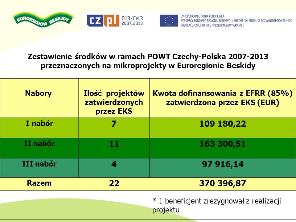 Zestawienie środków w ramach POWT Czechy-Polska 2007-2013 przeznaczonych na mikroprojekty w Euroregionie Beskidy
