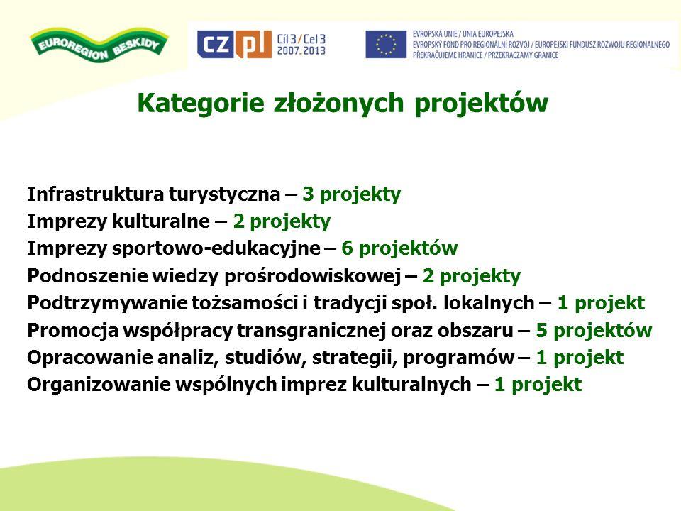 Kategorie złożonych projektów