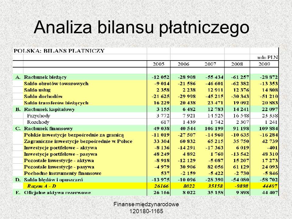 Analiza bilansu płatniczego