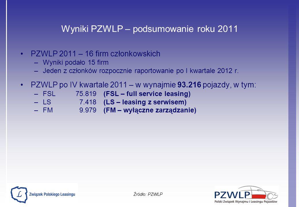 Wyniki PZWLP – podsumowanie roku 2011