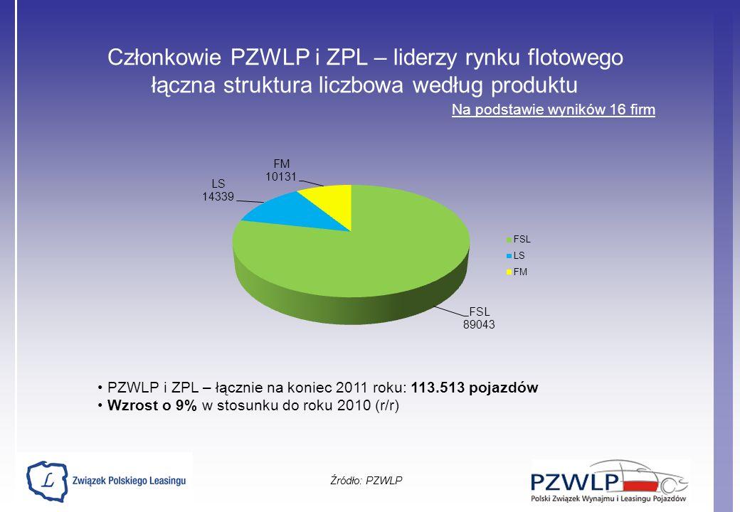 Członkowie PZWLP i ZPL – liderzy rynku flotowego łączna struktura liczbowa według produktu