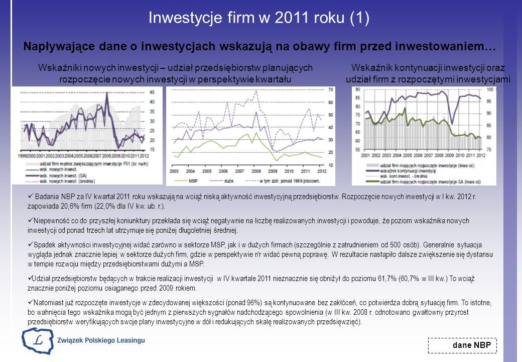 Inwestycje firm w 2011 roku (1)