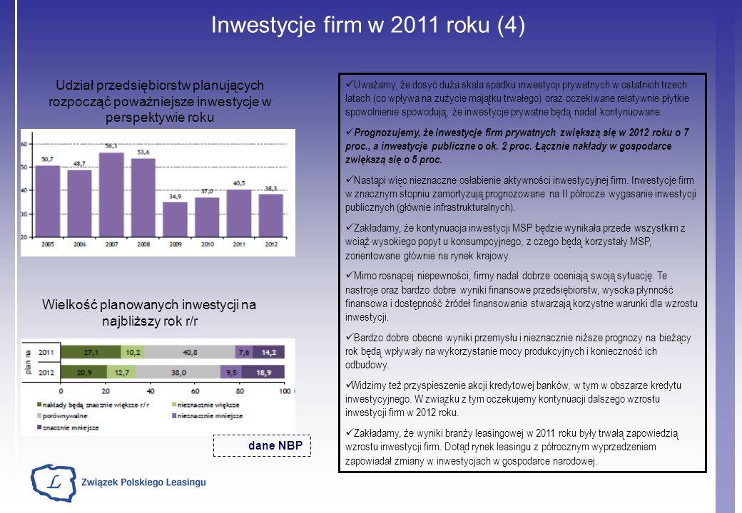 Inwestycje firm w 2011 roku (4)