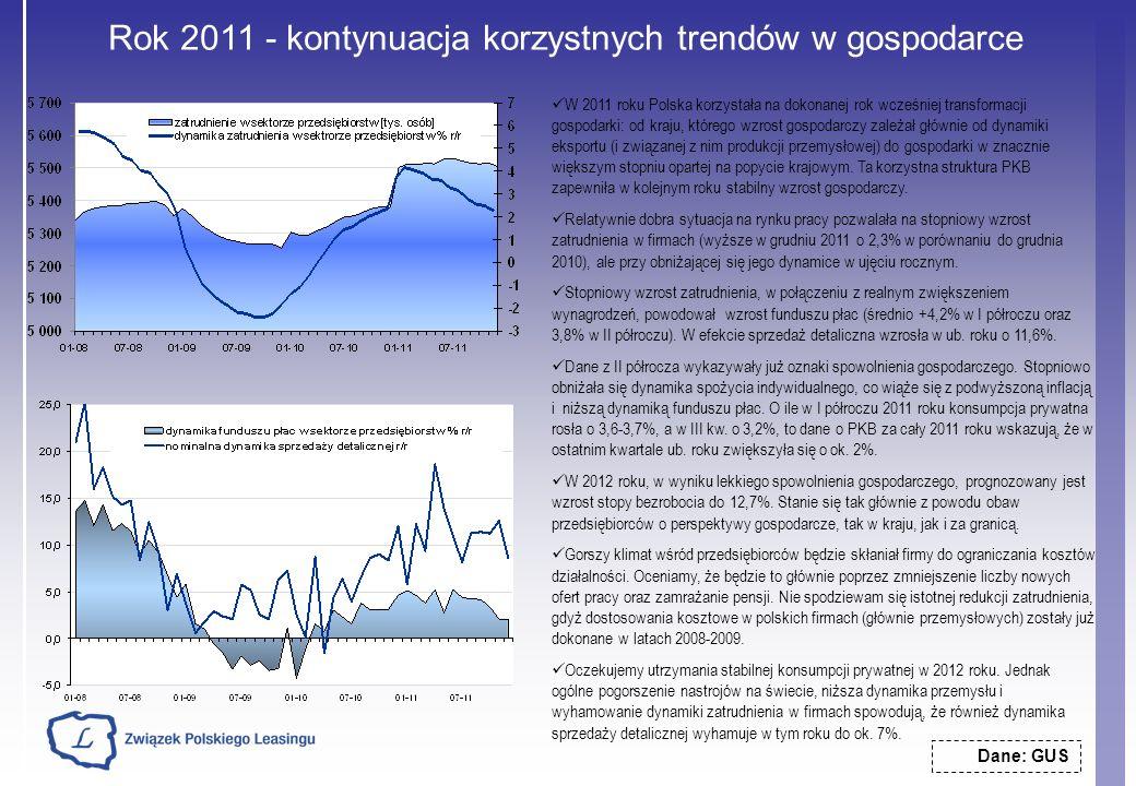 Rok 2011 - kontynuacja korzystnych trendów w gospodarce