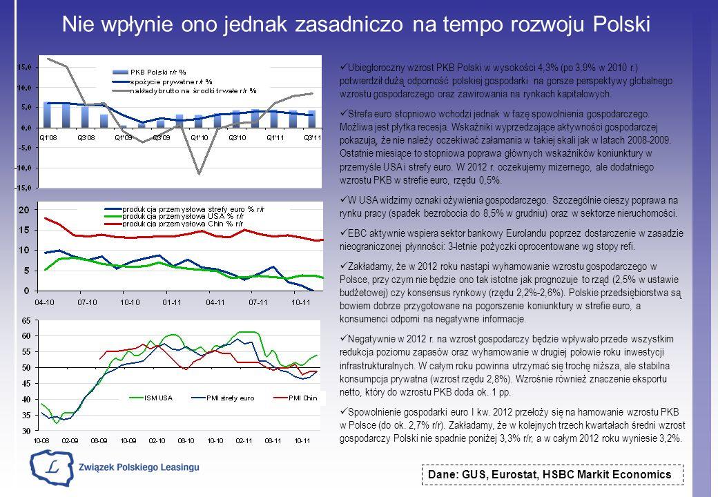 Nie wpłynie ono jednak zasadniczo na tempo rozwoju Polski