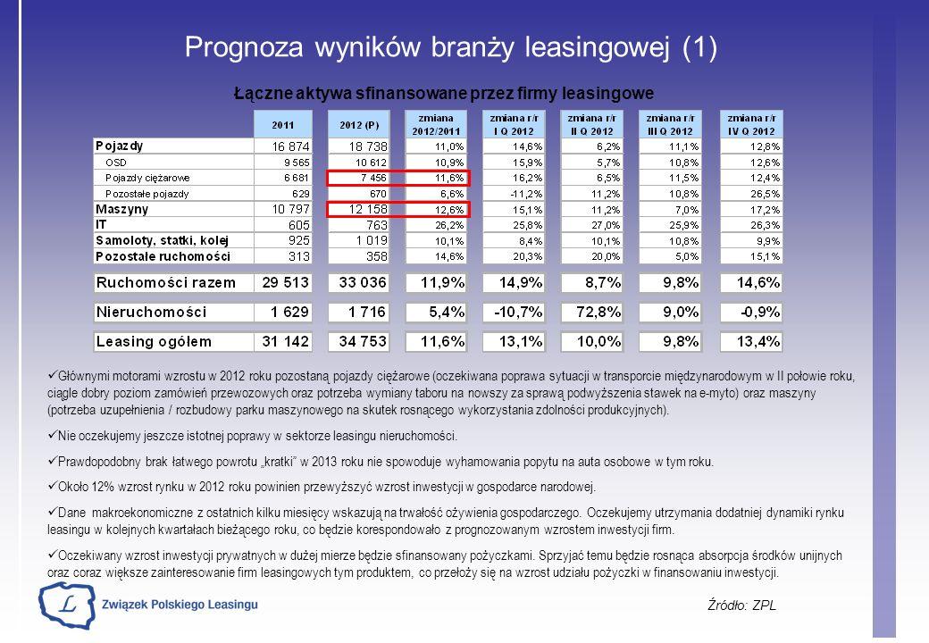 Łączne aktywa sfinansowane przez firmy leasingowe