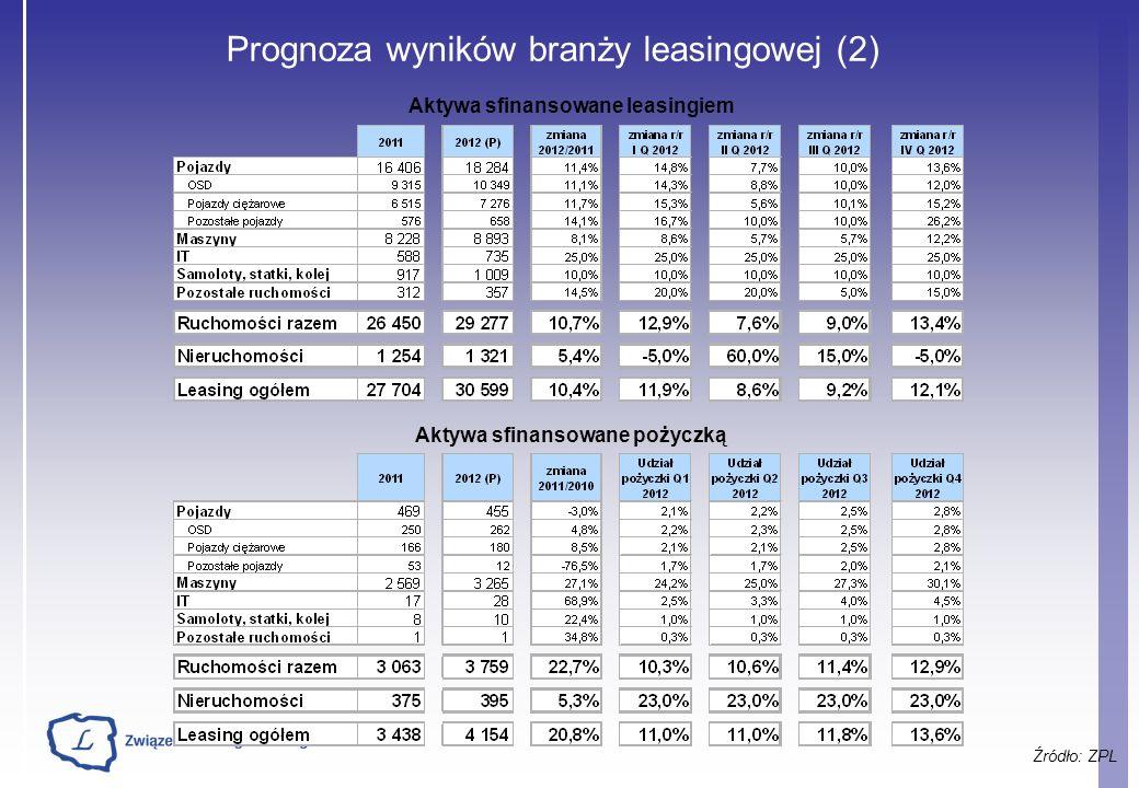 Aktywa sfinansowane leasingiem Aktywa sfinansowane pożyczką