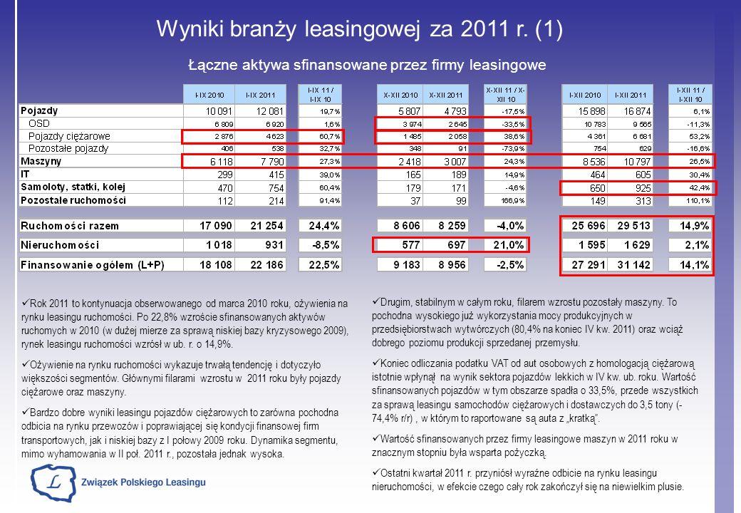 Wyniki branży leasingowej za 2011 r. (1)