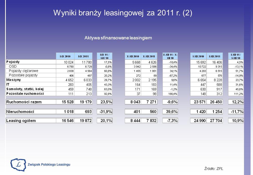 Wyniki branży leasingowej za 2011 r. (2)