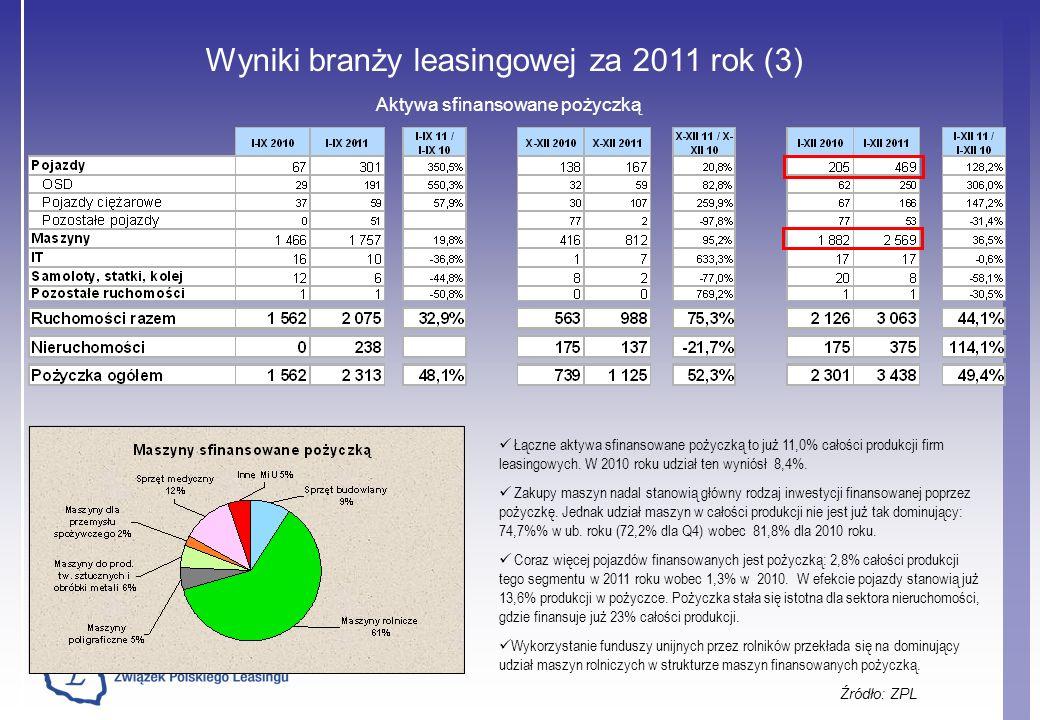 Wyniki branży leasingowej za 2011 rok (3)