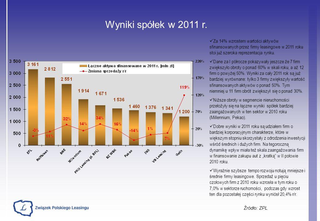 Wyniki spółek w 2011 r. Za 14% wzrostem wartości aktywów sfinansowanych przez firmy leasingowe w 2011 roku stoi już szeroka reprezentacja rynku.