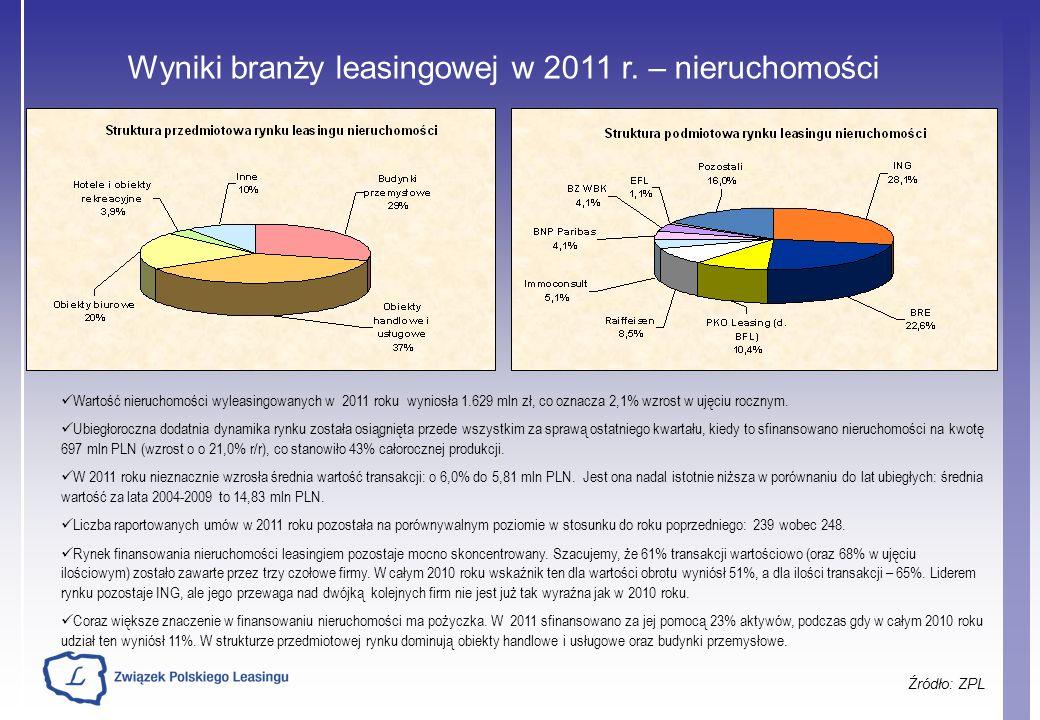 Wyniki branży leasingowej w 2011 r. – nieruchomości