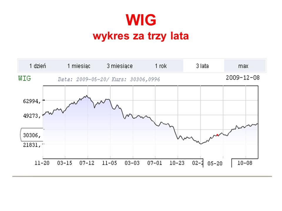 WIG wykres za trzy lata