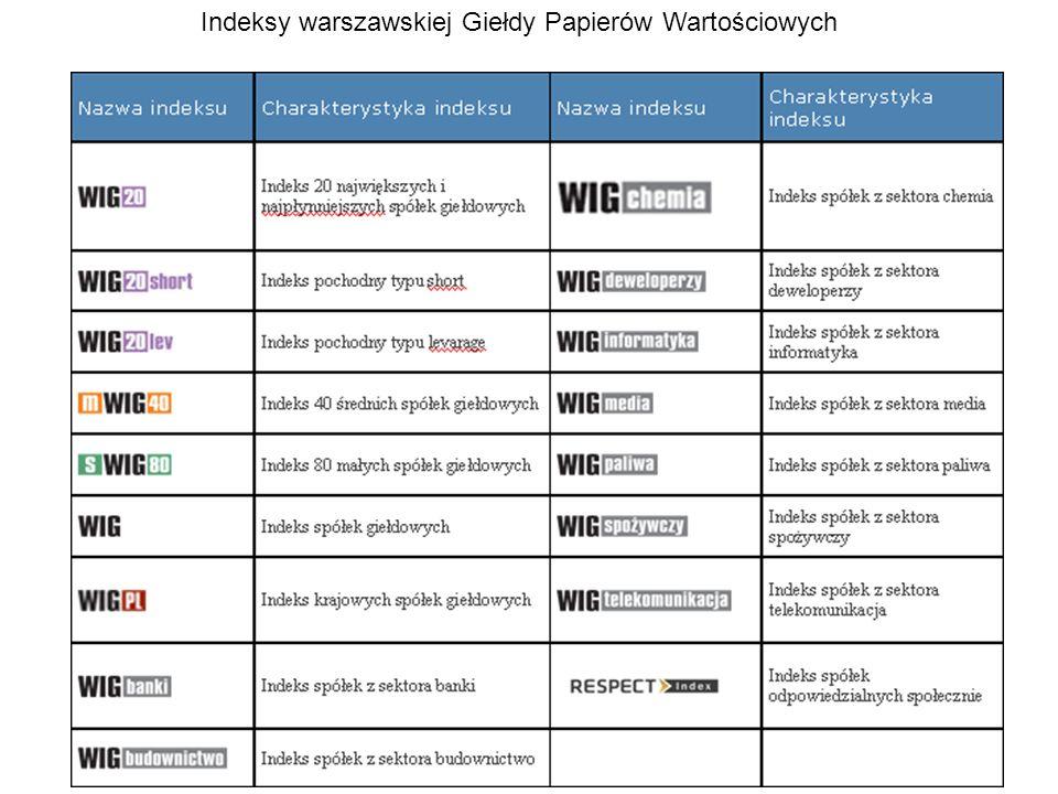 Indeksy warszawskiej Giełdy Papierów Wartościowych