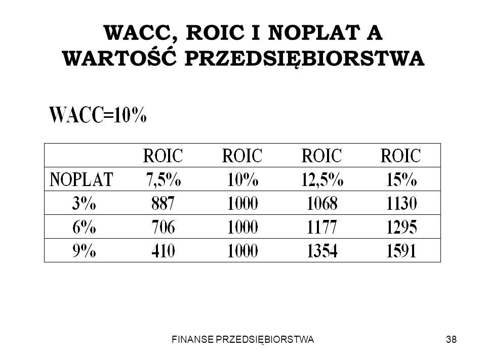 WACC, ROIC I NOPLAT A WARTOŚĆ PRZEDSIĘBIORSTWA