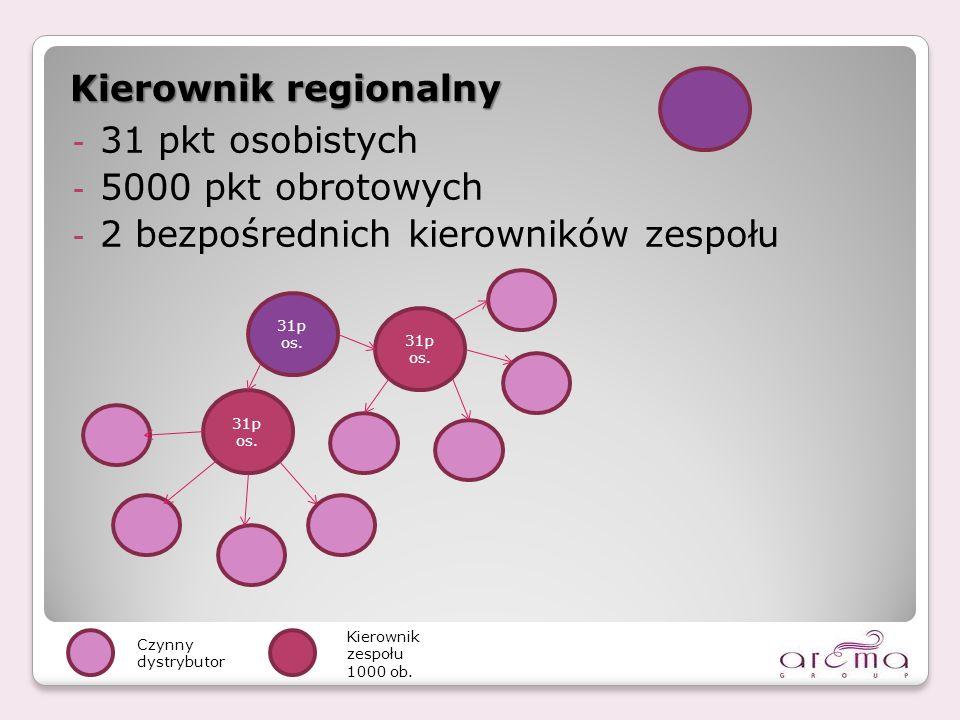 2 bezpośrednich kierowników zespołu Kierownik regionalny