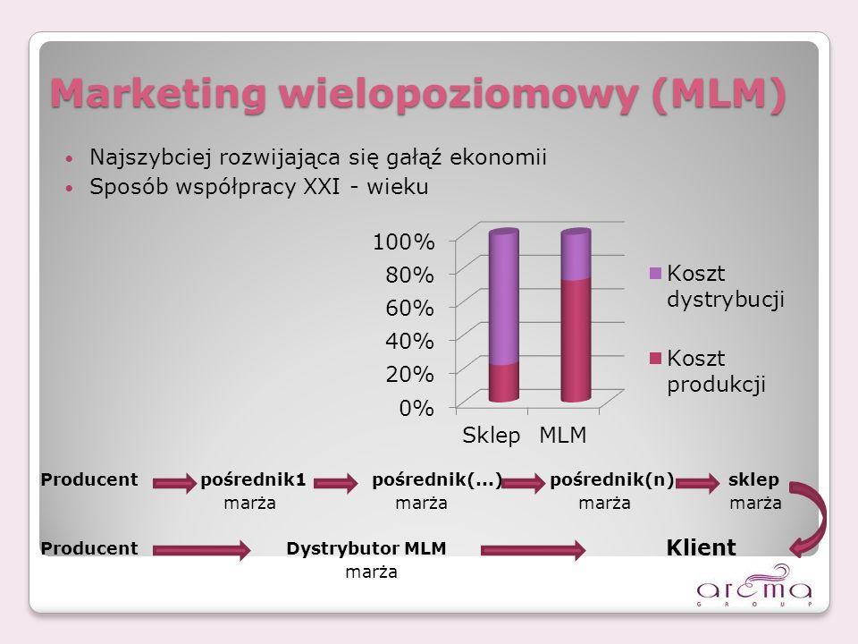 Marketing wielopoziomowy (MLM)