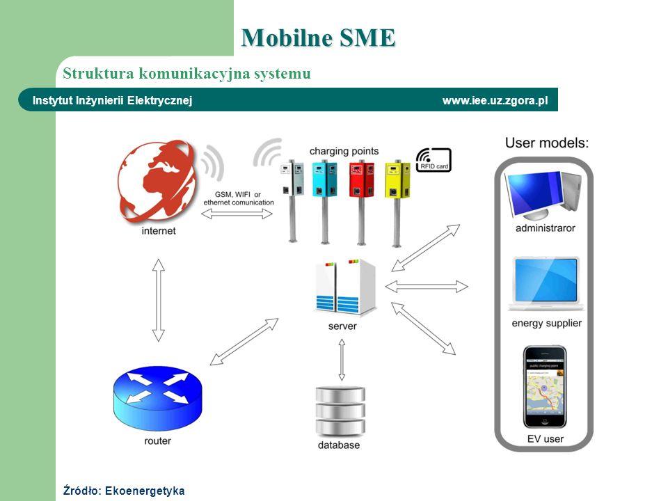 Mobilne SME Struktura komunikacyjna systemu