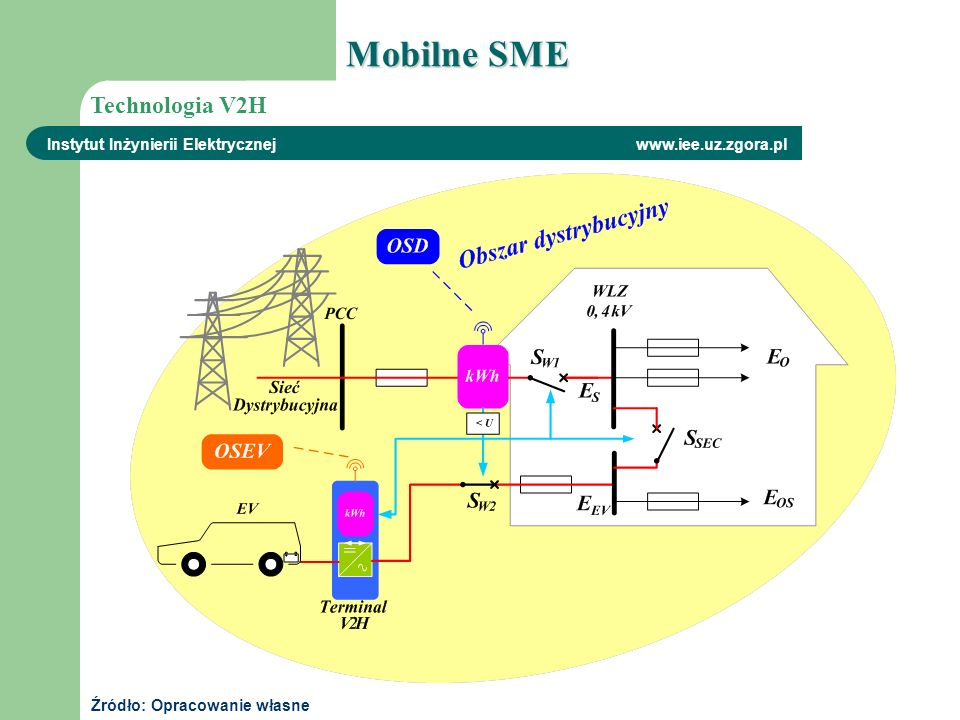 Mobilne SME Technologia V2H