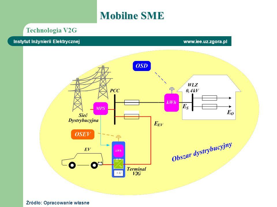 Mobilne SME Technologia V2G