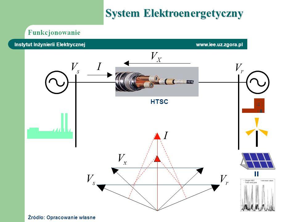 System Elektroenergetyczny