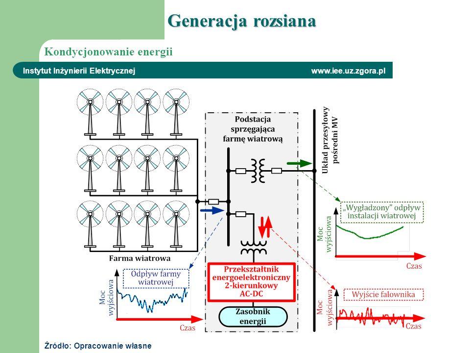 Generacja rozsiana Kondycjonowanie energii