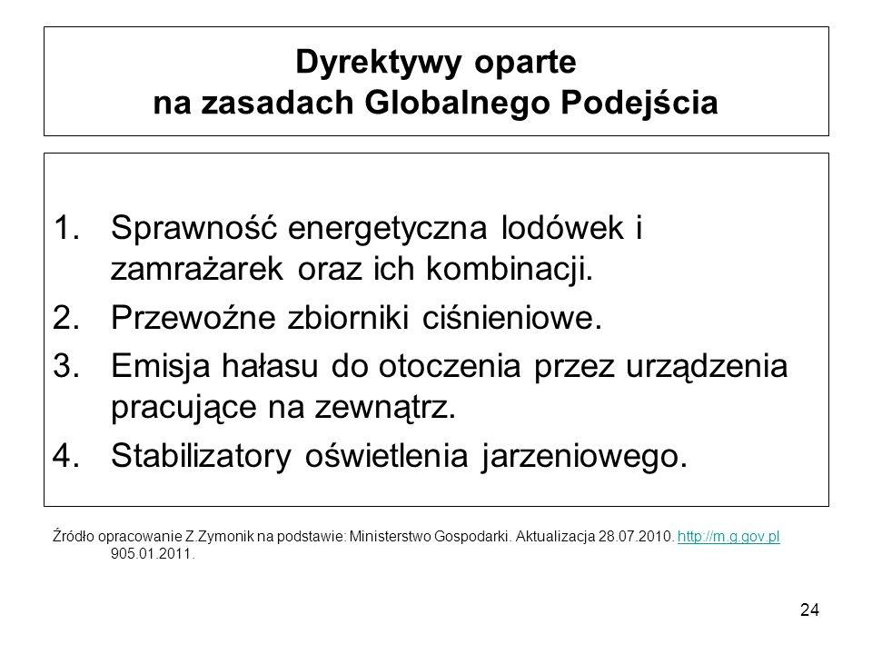 Dyrektywy oparte na zasadach Globalnego Podejścia