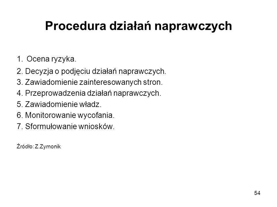 Procedura działań naprawczych